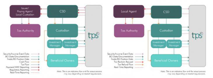 TPS4CSDs